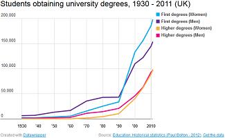 Students obtaining university degrees image
