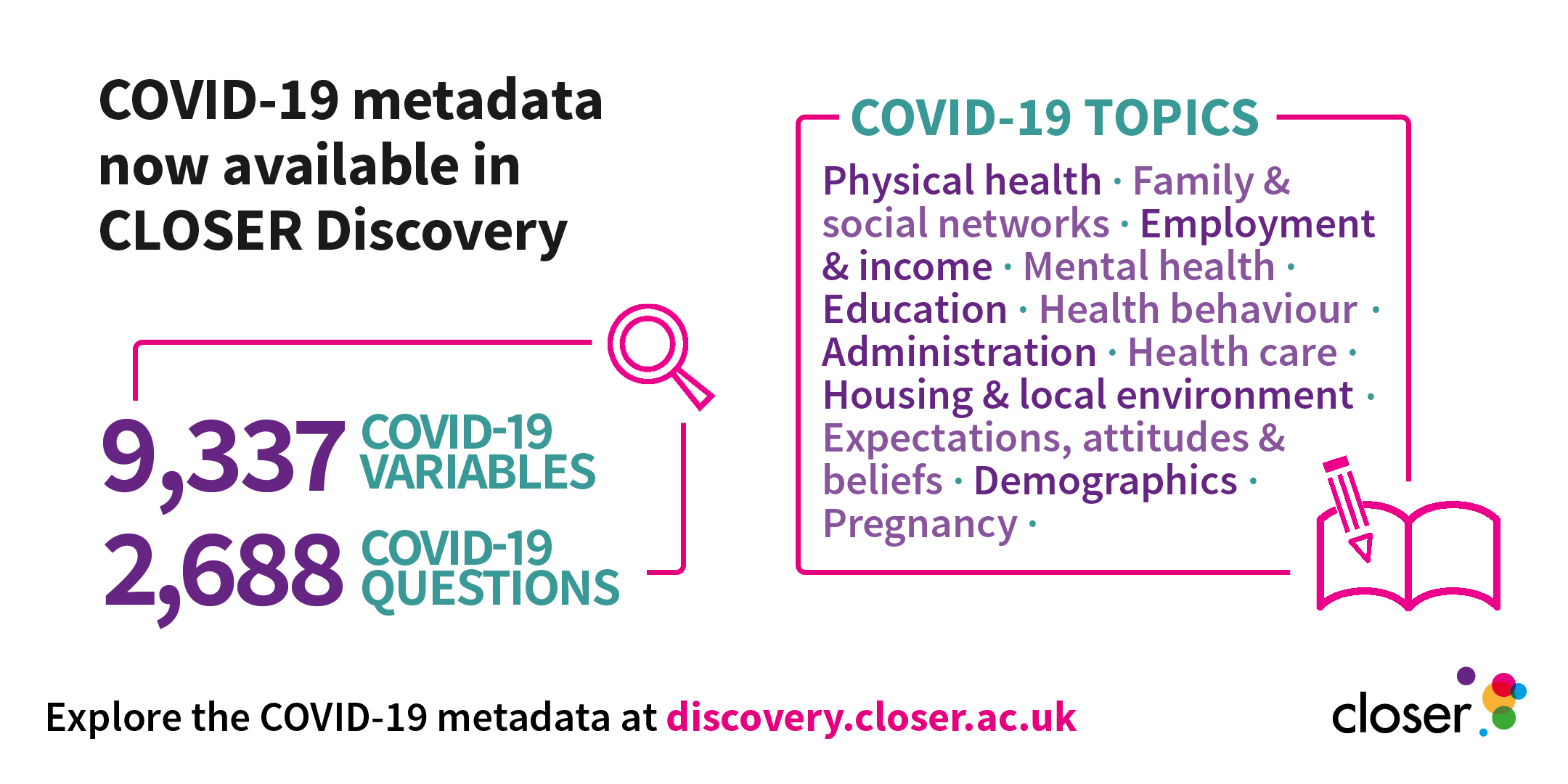 CLOSER infographic showing that over 9000 covid-19 variables and over 2,600 covid-19 questions are available in CLOSER Discovery