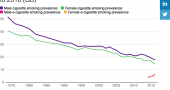 Current cigarette and e-cigarette smokers by sex image