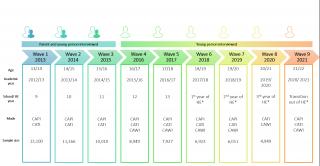 Timeline of LSYPE2 data waves