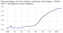 Live births outside marriage image