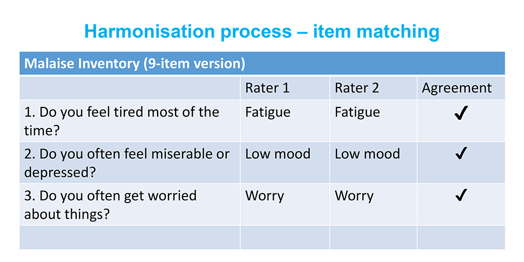 Table highlights the item matching task of the harmonisation process