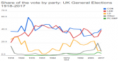 Share of the vote by party in UK General Elections image