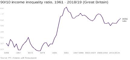 90/10 income inequality ratio image
