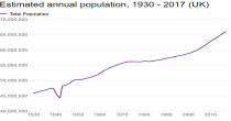 Estimated annual population image