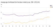 Average age of withdrawal from the labour market image