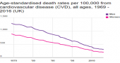 Death rates from cardiovascular disease (CVD) image