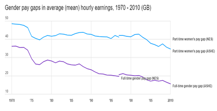Gender pay gaps in average (mean) hourly earnings image