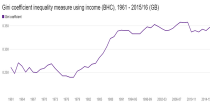 Gini coefficient income inequality measure image