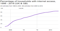 Households with internet access image