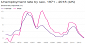 Unemployment rate by sex image
