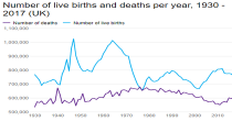 Births and deaths image